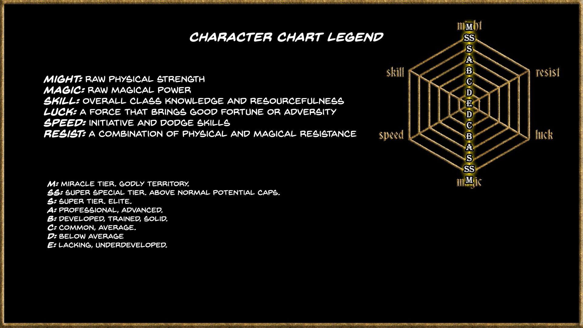 Chart Legend